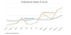 sales curve